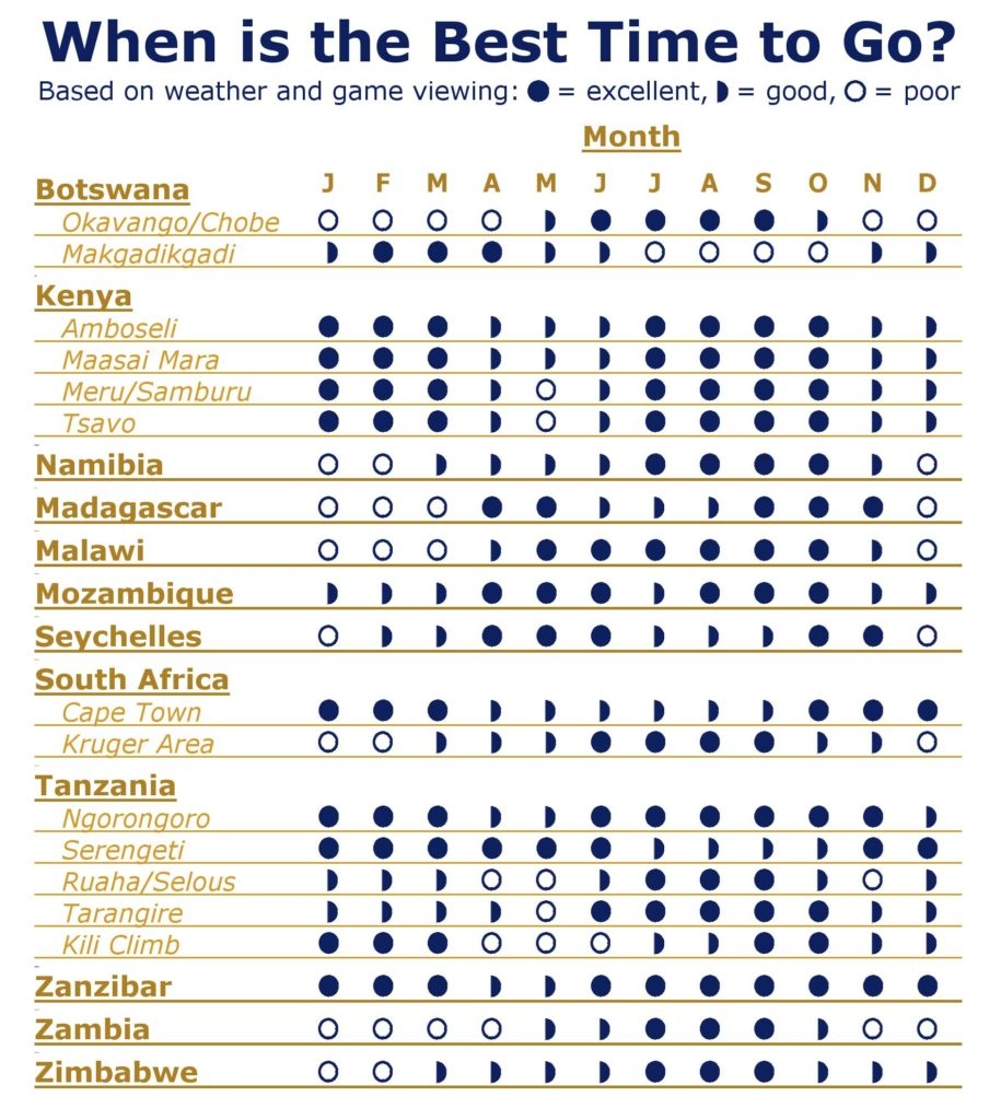 Africa Best Time To Go Chart2 1